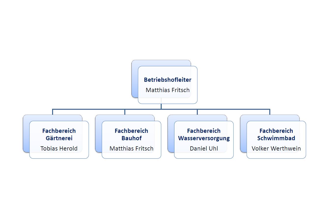 Betriebshof Stadt Zell Am Harmersbach